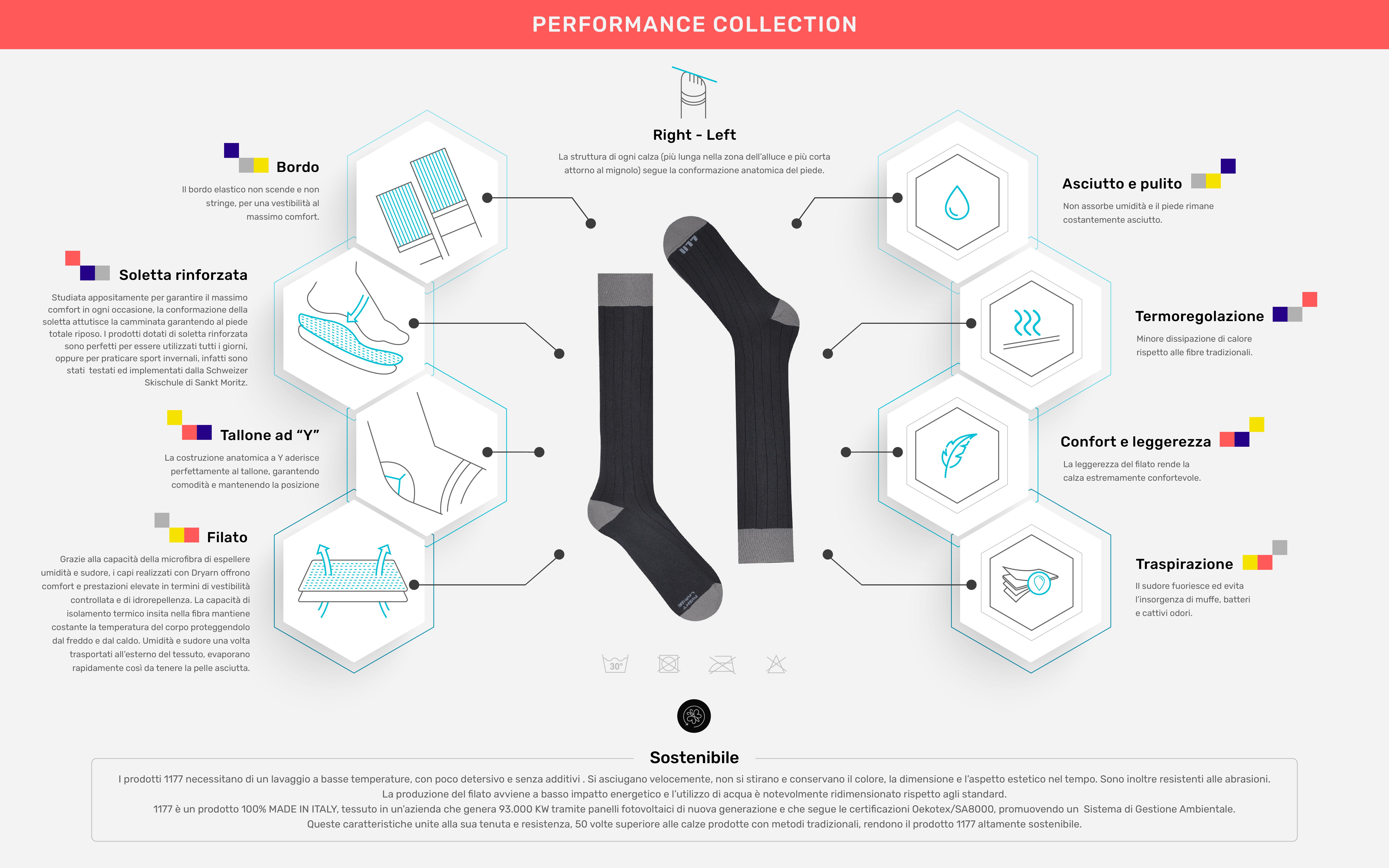 Data sheet Performance